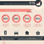 80% din cumparaturi sunt decise de femei